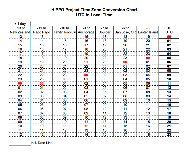 Conversion Chart For Time Gallery Chart Design For Project